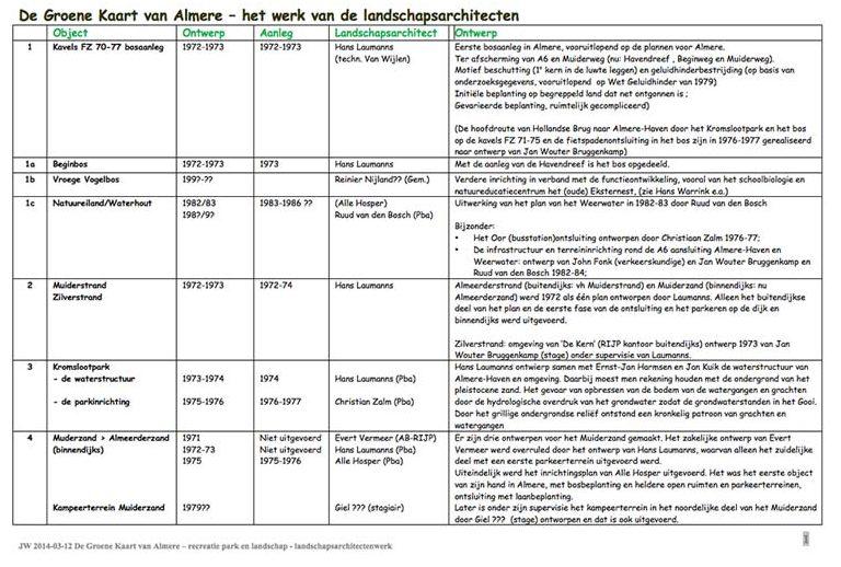 Groene Kaart van Almere - ontwerpgeschiedenis
